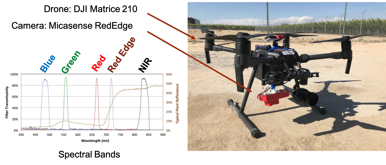 Aerial imaging system used for multispectral image acquisition