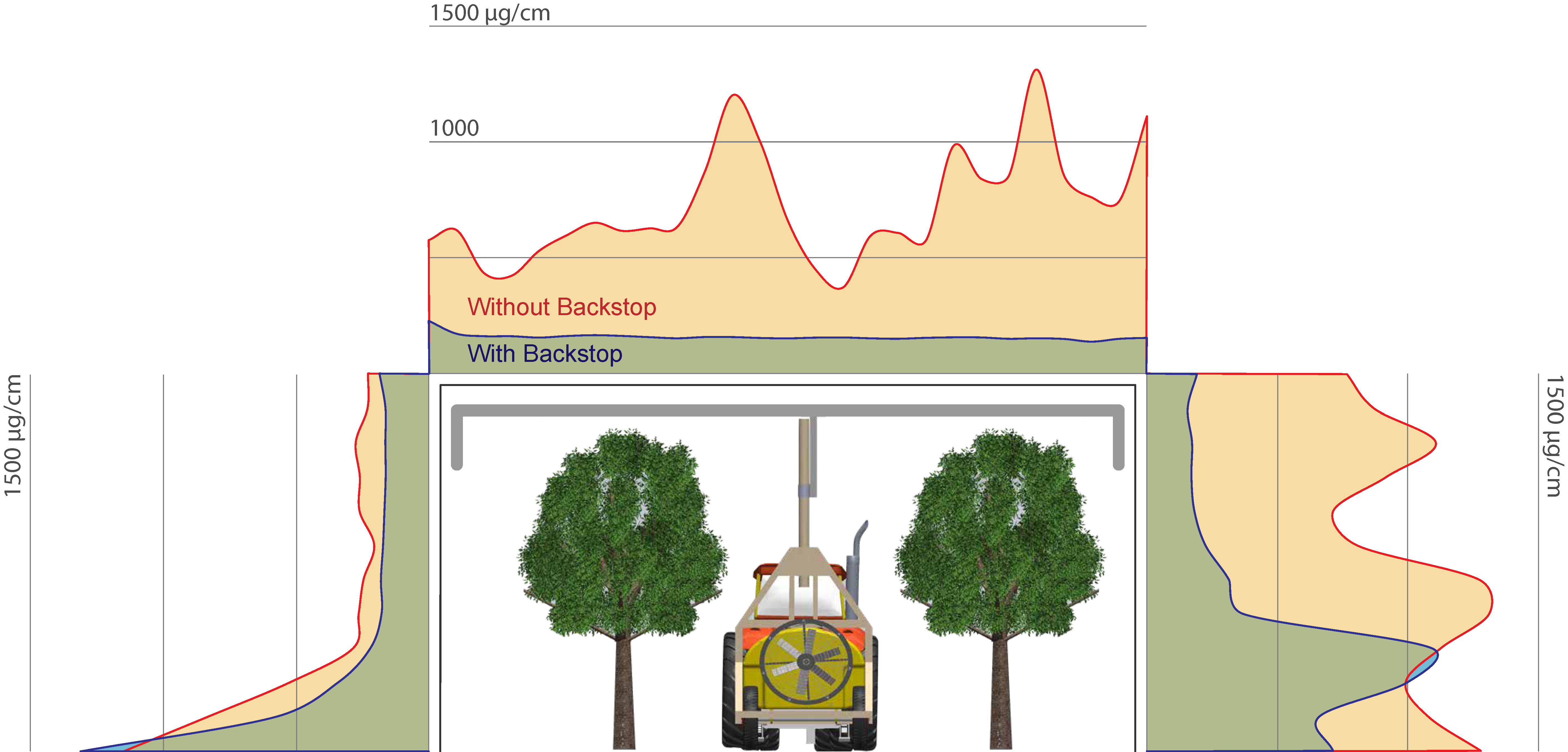 Results of dye deposition analysis without backstop and with backstop. The backstop system significantly reduced spay drift largely from the top of the trees